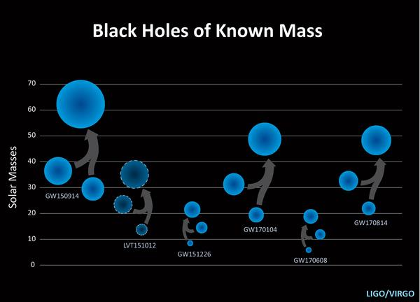 LSC/LIGO/Caltech/Sonoma State (Aurore Simonnet)