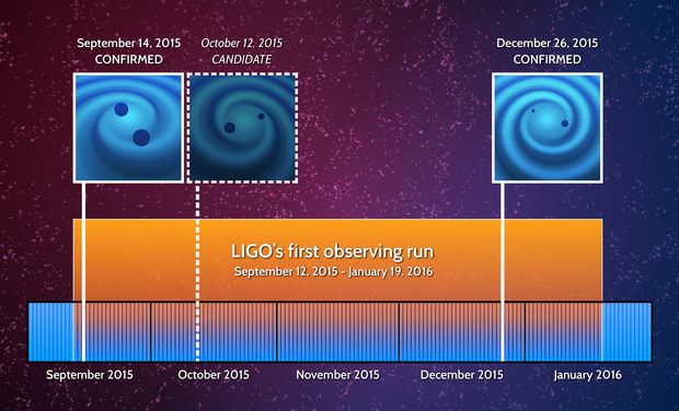 Ligo_events_timeline