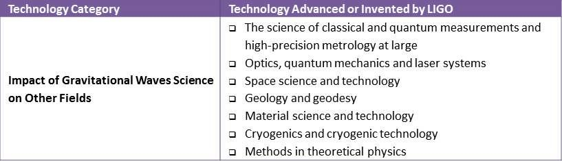 Technology Transfer Table_Other Science Impacts