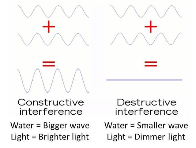 Water vs Light Interference
