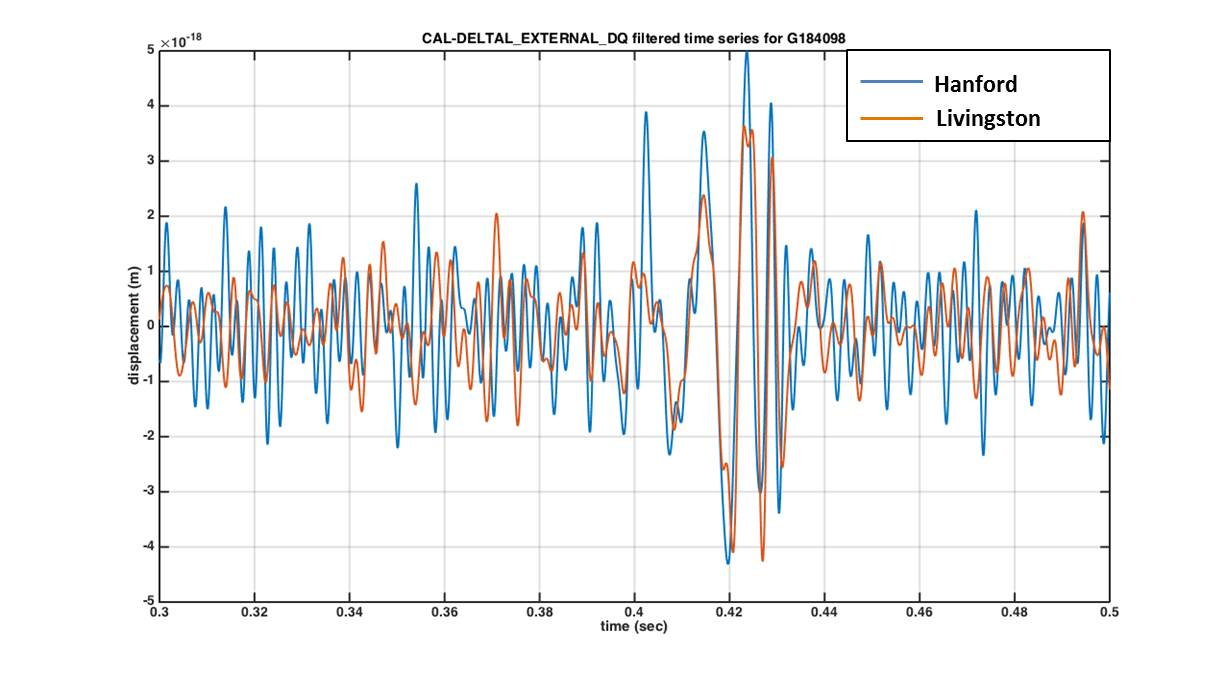 First detection first matched timeseries