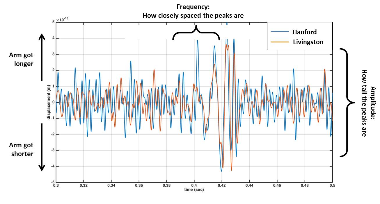 Annotated first detection timeseries