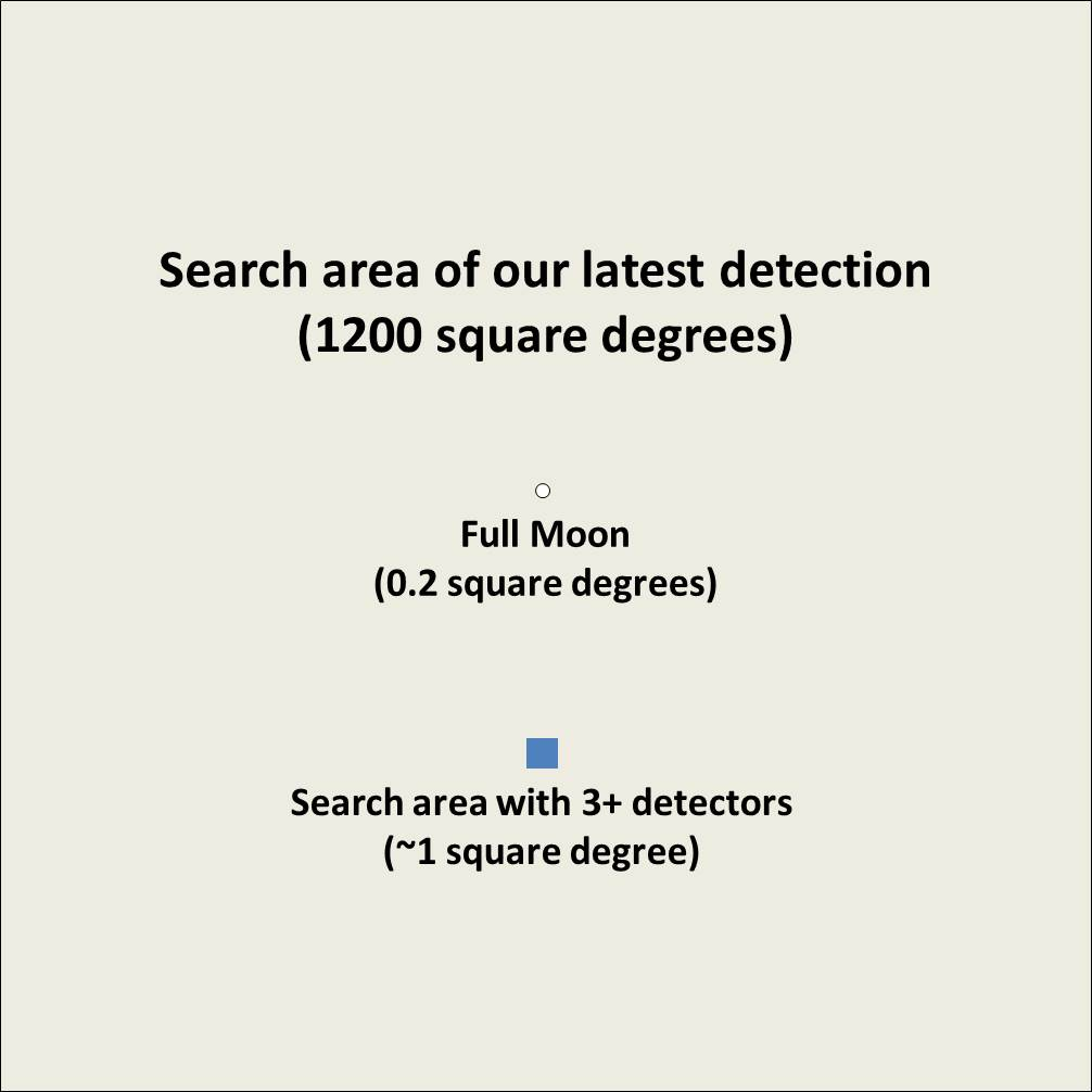 Search area comparison