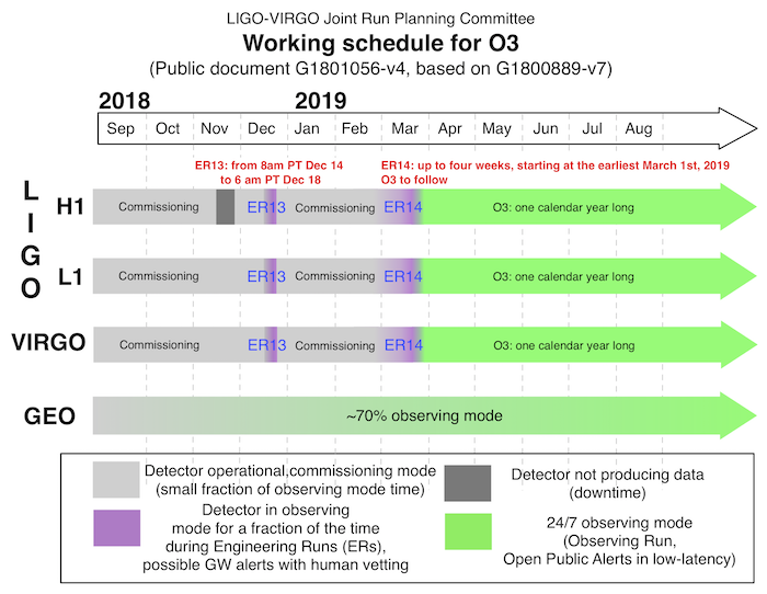 O3 Schedule as of 14 Nov 2018