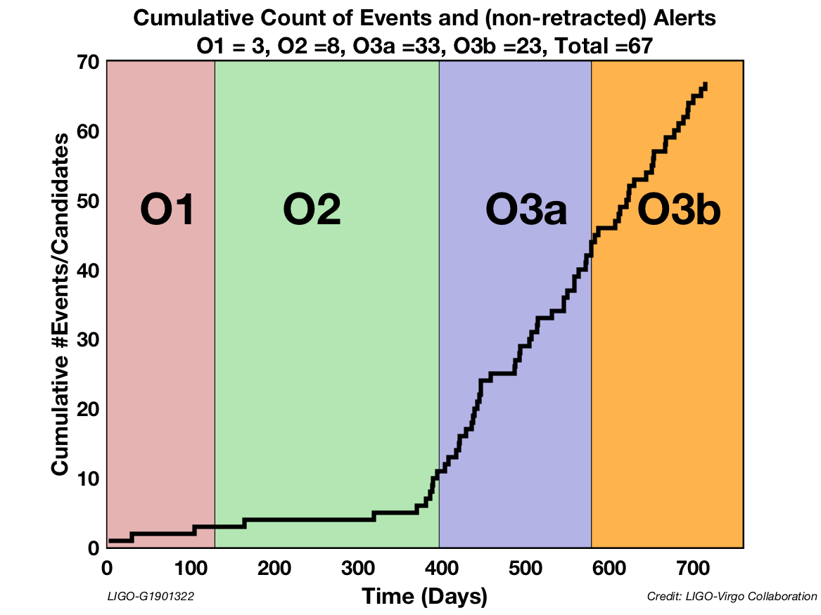 O1 to O3 cumulative detection graphic