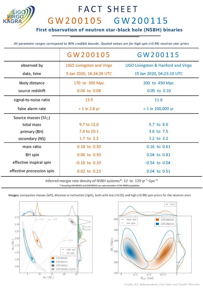 GW200105-GW200115 Fact Sheet