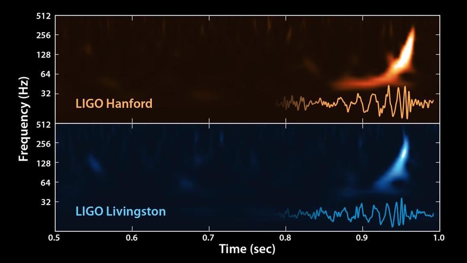 Trillingen in de ruimtetijd gemeten door LIGO